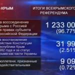 96,77% жителей Крыма проголосовали за присоединение к России