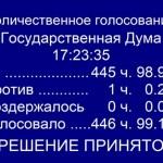 Госдума ратифицировала договор о принятии Крыма в РФ